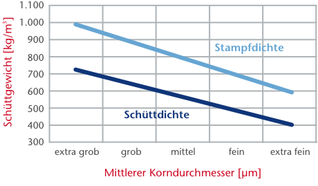 © Pfeifer & Langen: Infografik Puderzucker